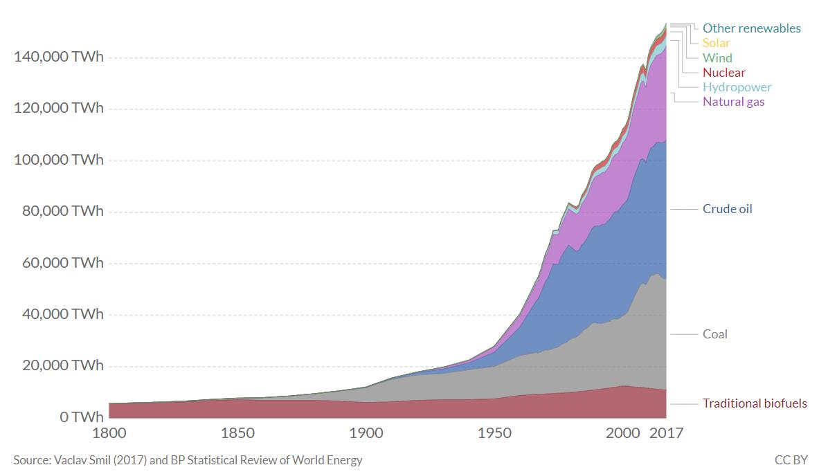 grafica energia 1800-2017