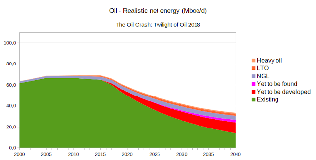 Oil_realistic_net_energy-WEO 2018.png