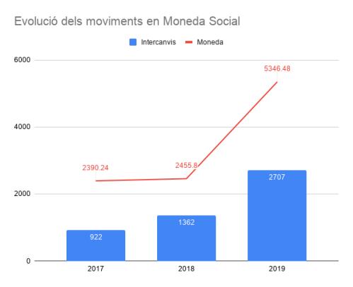 Evolució dels moviments en Moneda Social