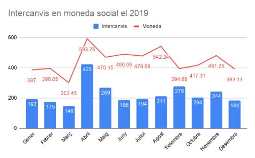 Intercanvis en moneda social el 2019