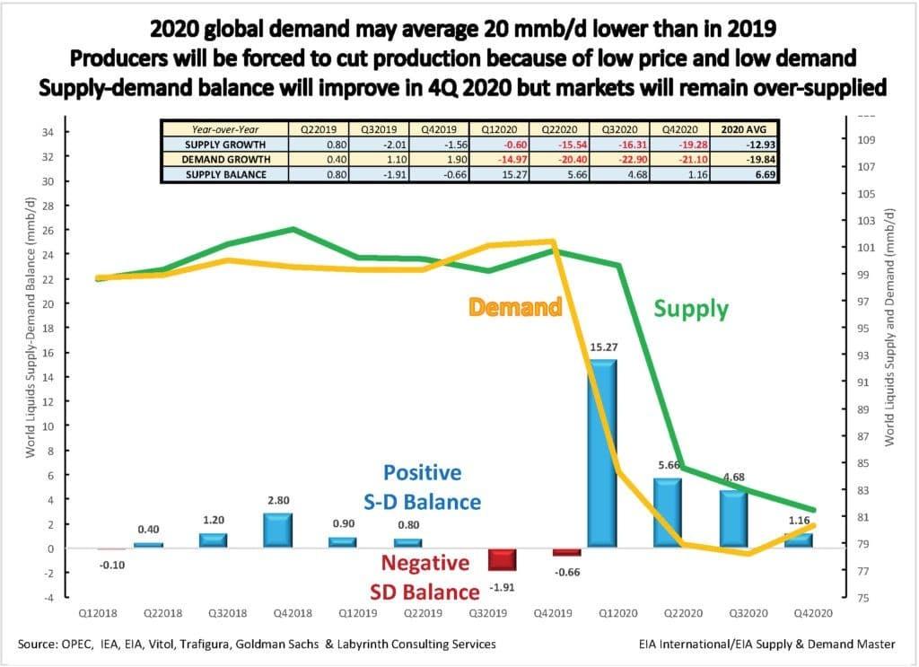 petroli-2020